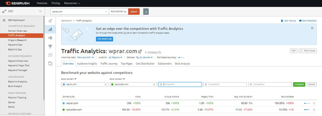 Semrush Traffice Analytics